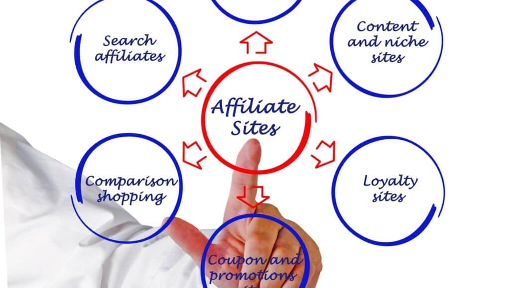 what is Entre Affiliate marketing
